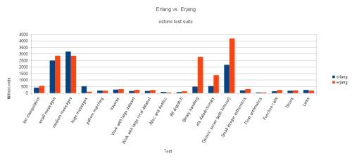 Grafico del confronto