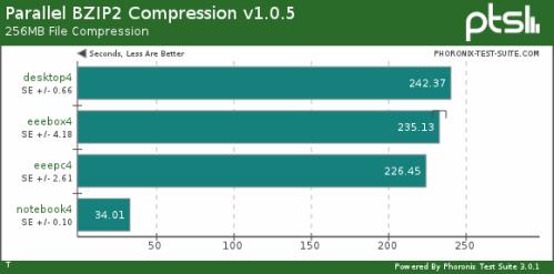 Parallel BZIP2 compression